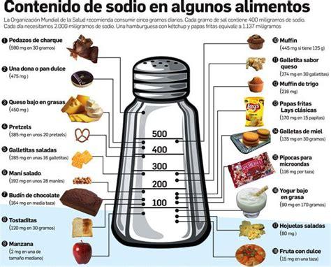 Adiccion a la sal | Blog de farmacia