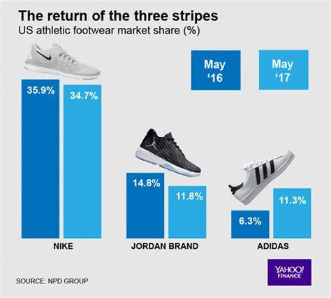 adidas Nike Jordan U.S. Market Share 2017   SneakerNews.com