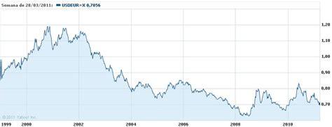 Adiós dólar, adiós euro