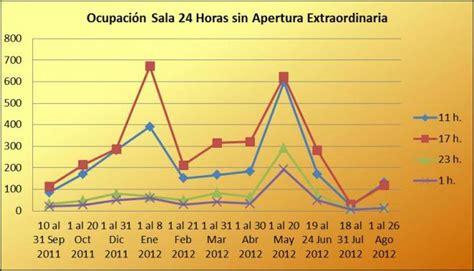 Administracion BUA. Memoria Universidad de Alicante 2011 12