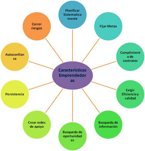 Administracion de Empresas: Caracteristicas Emprendedoras