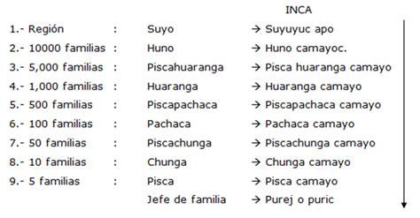 Administración Poblacional Inca ~ PuKa ApU