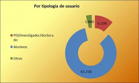 Administration BUA. Report 2011 12, University of Alicante