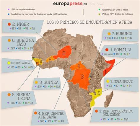 África, el mendigo del mundo   Actuall