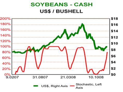 Agri Foods Strong Bull Market Investment Fundamentals ...