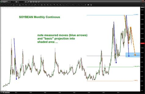 Agricultural Commodities Sector Review: Showing Strength ...