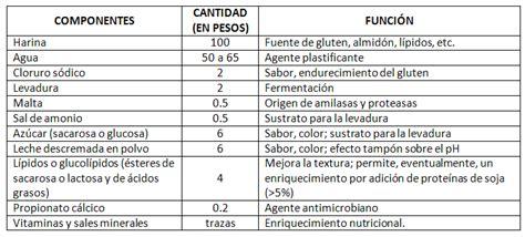 Agroindustria HCO: enero 2012