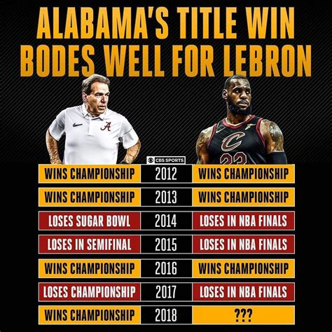 Alabama s Championship is good news for LeBron James and ...