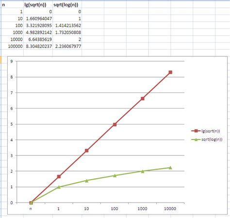 algorithm   which function grows faster lg  √n   vs. √ log ...