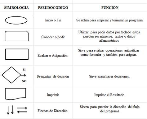 Algoritmo-Programado: Simbologia De Diagrama De Flujo