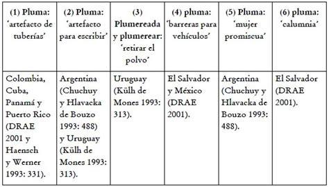 Algunos cambios léxico semánticos en el español de América ...
