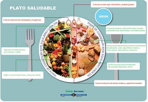 Alimentación saludable   Vida saludable   Departamento de ...