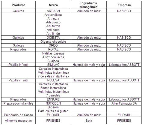 alimentos transgénicos (página 2) - Monografias.com