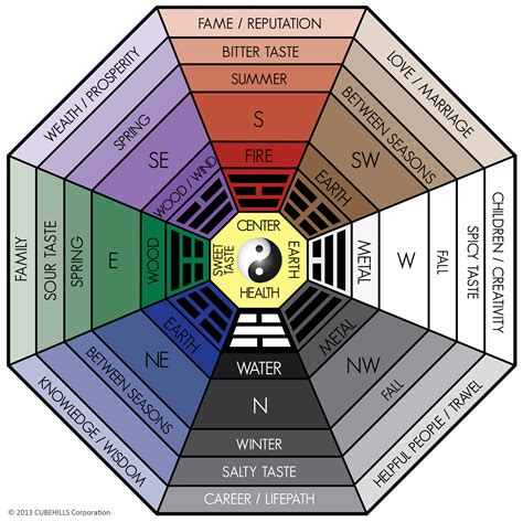 All About the Classical Feng Shui Bagua (Home or Office ...