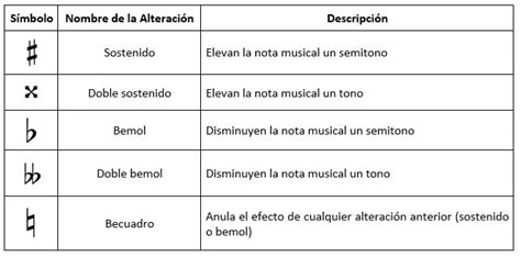 Alteraciones musicales   Escribir Canciones