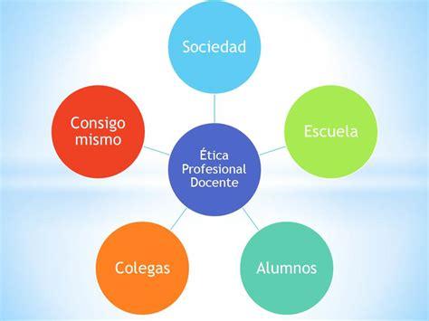¡AMAMOS LA CIENCIA...!: El Docente y la Ética Profesional
