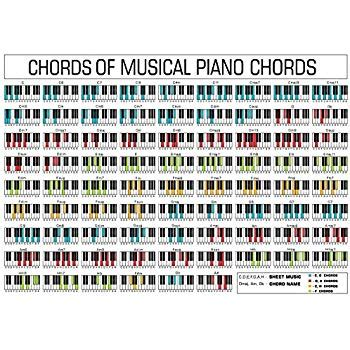 Amazon.com: PIANO CHORD POSTER 13