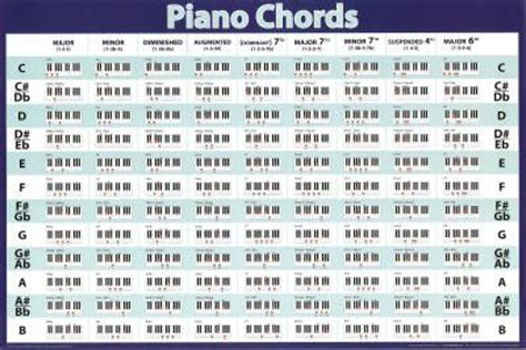 Amazon.com: Piano Chords (Horizontal Chart) Music Poster ...