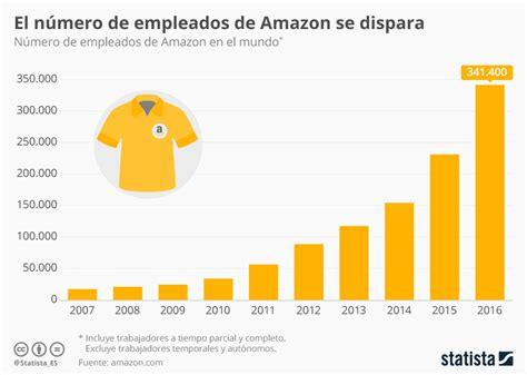 Amazon duplica su número de empleados en dos años y ya ...