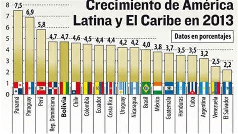 América Latina: Crecimiento económico vs. desigualdad ...