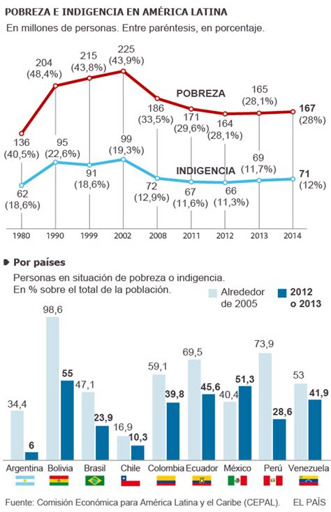 AMÉRICA LATINA POBREZA: A luta contra a pobreza perde ...