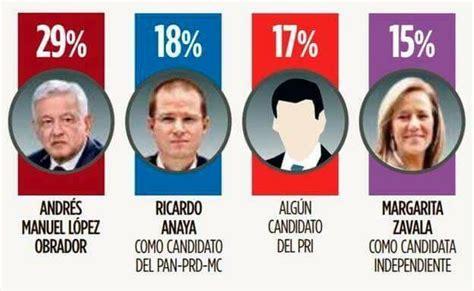 AMLO encabeza con amplia ventaja sobre Frente PAN-PRD, PRI ...