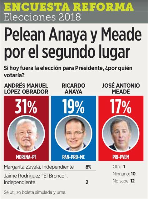 AMLO gana a Meade y Anaya en Encuesta Reforma – Chilanguía