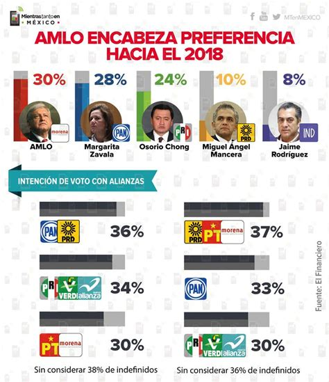 AMLO mantiene una ligera ventaja para las elecciones de 2018