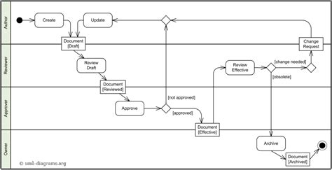An example of Document Management Process activity diagram ...