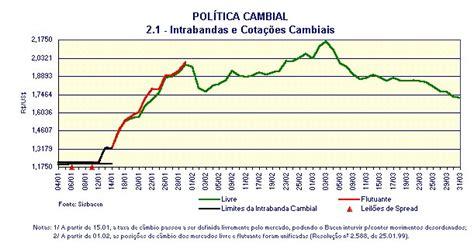Análise do Mercado de Câmbio