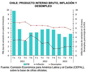Análisis de la economía chilena en 2013 y previsiones ...