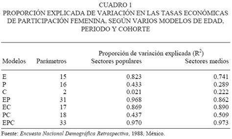 Análisis del efecto edad-periodo-cohorte en el nivel de ...