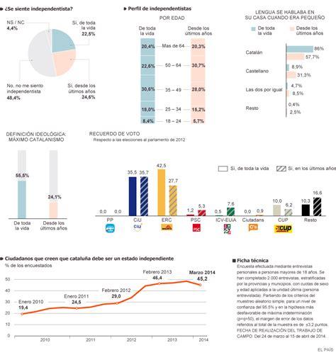 Análisis del nuevo independentismo catalán | Actualidad ...