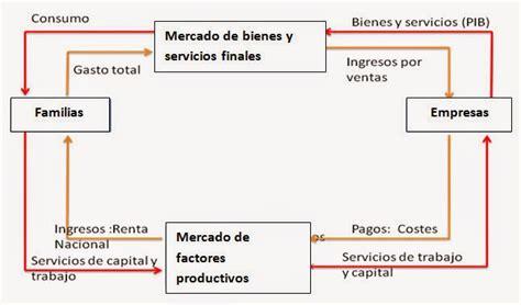 Análisis Económico en porciones: EL MODELO DEL FLUJO CIRCULAR