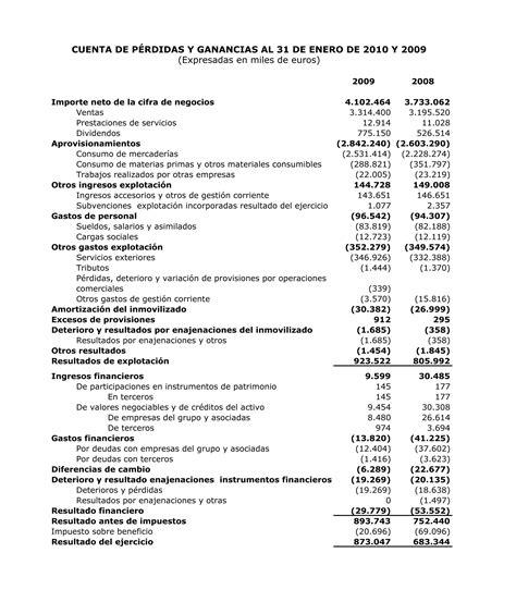 Análisis económico financiero: Inditex - Empresa Actual