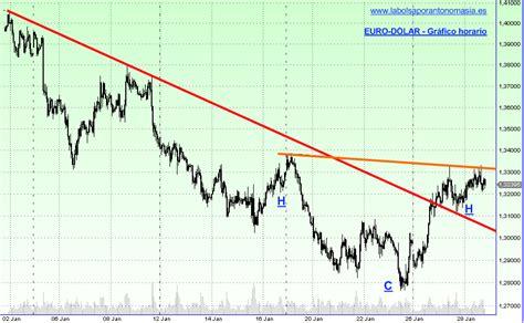 Análisis técnico. Forex. Euro-Dólar. EUR/USD. | La Bolsa ...