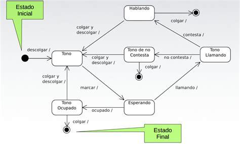 Análisis y diseño de Sistemas.: Diagramas de UML