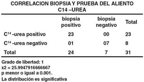 Analizadores de Test de Aliento Helicobacter Pylori