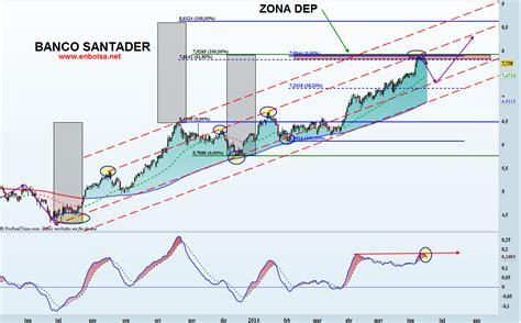 Analizando a BBVA y Banco Santander - En Bolsa