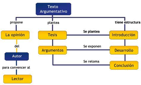 Andreadiver4: LA ARGUMENTACIÓN .EL ENSAYO