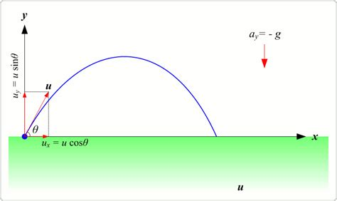 Animated Projectile Motion | Physics Light
