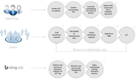 Announcing the availability of Remarketing in Bing Ads ...