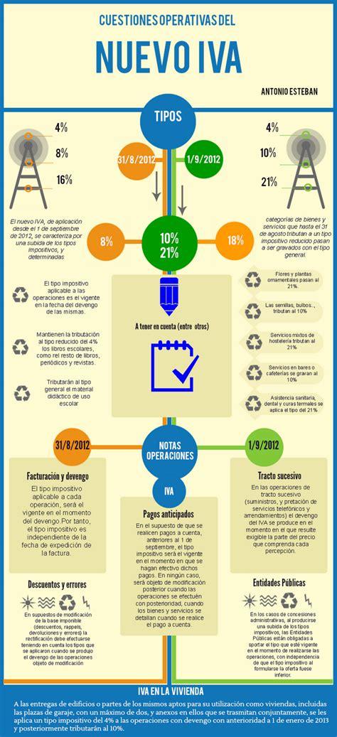 Antonio Esteban 2.0: Novedades en la aplicación del nuevo IVA
