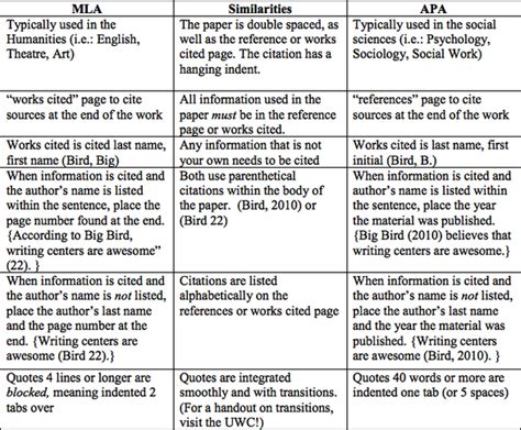 APA vs MLA - Critical Writing - LibGuides at Eastern ...