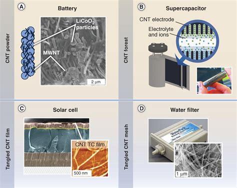 Aplicaciones de los nanotubos de carbono   Francis  th E ...