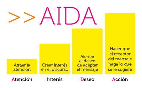 Aplicaciones del modelo AIDA - Blog de Comunicae.es