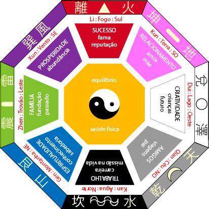 Aplique o feng shui na decoração da sua casa