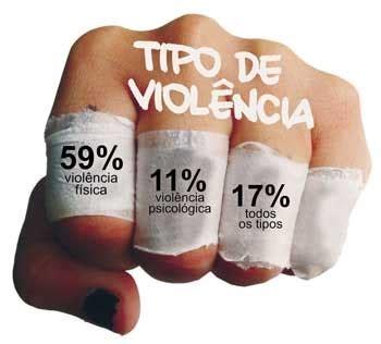 Apoio Psicossocial a Vítimas de Violência Doméstica