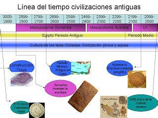 aportes de las civilizaciones antiguas al mundo moderno