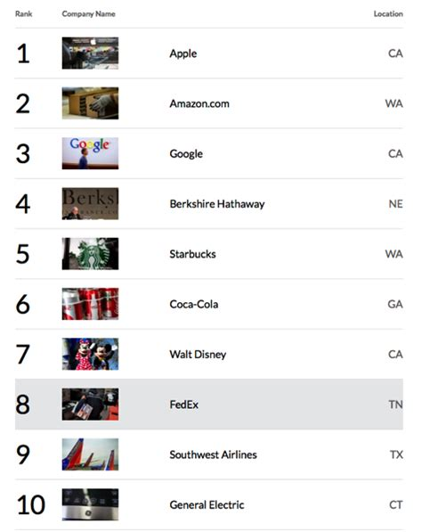 Apple Most Admired Company for Seventh Consecutive Year ...